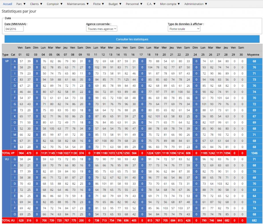 Consultation des statistiques par jour (ici la flotte totale)