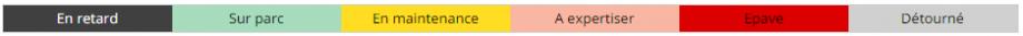 Légende des couleurs utilisées