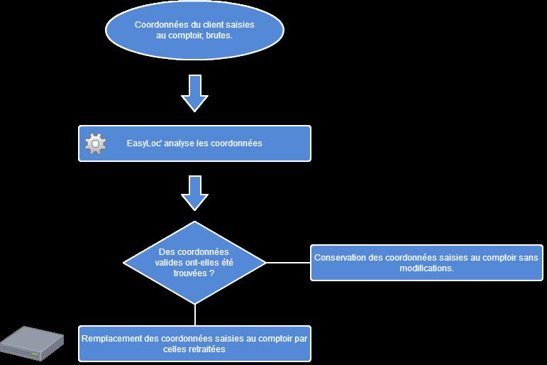 Schéma de fonctionnement du traitement de votre fichier clients par EasyLoc'