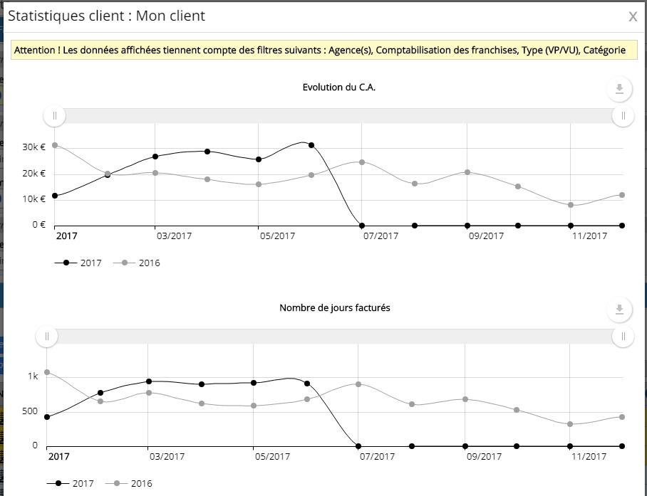 Graphiques d'évolution des statistiques client